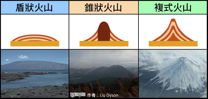 中央氣象局數位科普網-臺灣也有活火山!──大屯火山群